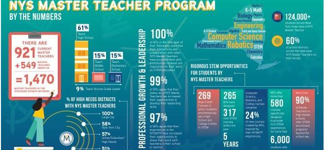 Various statistics about the New York State Master Teachers